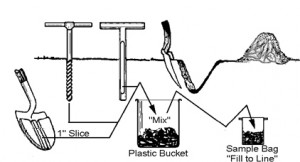 Soil sampling instruction chart